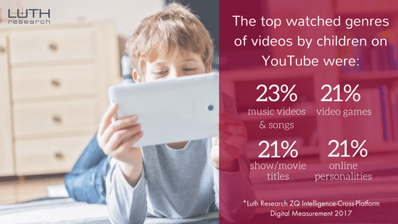 The top watched genres of videos by children on YouTube were: music videos and songs (23%), video games (21%), show/movie titles (21%), online personalities (21%).