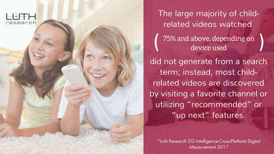 "The large majority of child-related videos watched (75% and above, depending on device used) did not generate from a search term; instead, most child-related videos are discovered by visiting a favorite channel or utilizing ""recommended"" or ""up next"" features."