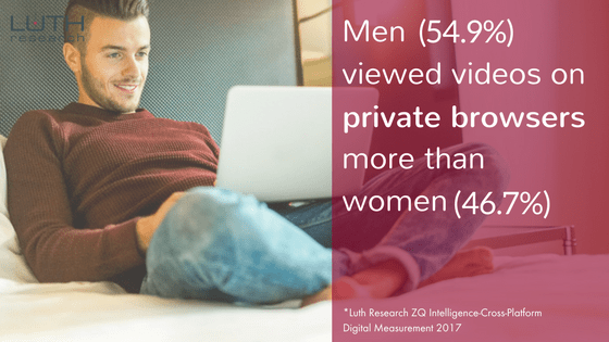 Men (54.9%) viewed videos on private browsers more than women (46.7%).