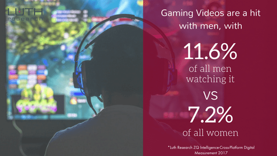 Gaming Videos are a hit with men, with 11.6% of all men watching it, vs 7.2% of all women