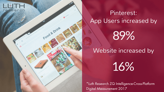 Pinterest app users have increased by 89%