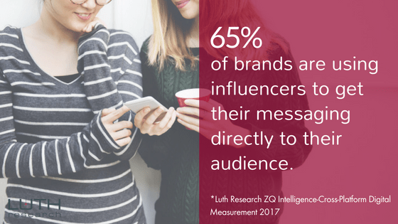 """65% of brands are using influencers to get their messaging directly to their audience."""