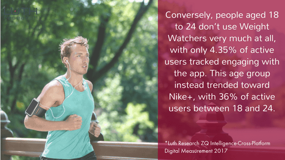 Conversely, people aged 18 to 24 don't use Weight Watchers very much at all, with only 4.35% of active users tracked engaging with the app.