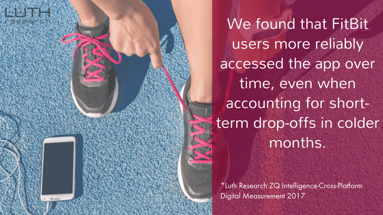 We found that FitBit users more reliably accessed the app over time, even when accounting for short-term drop-offs in colder months.