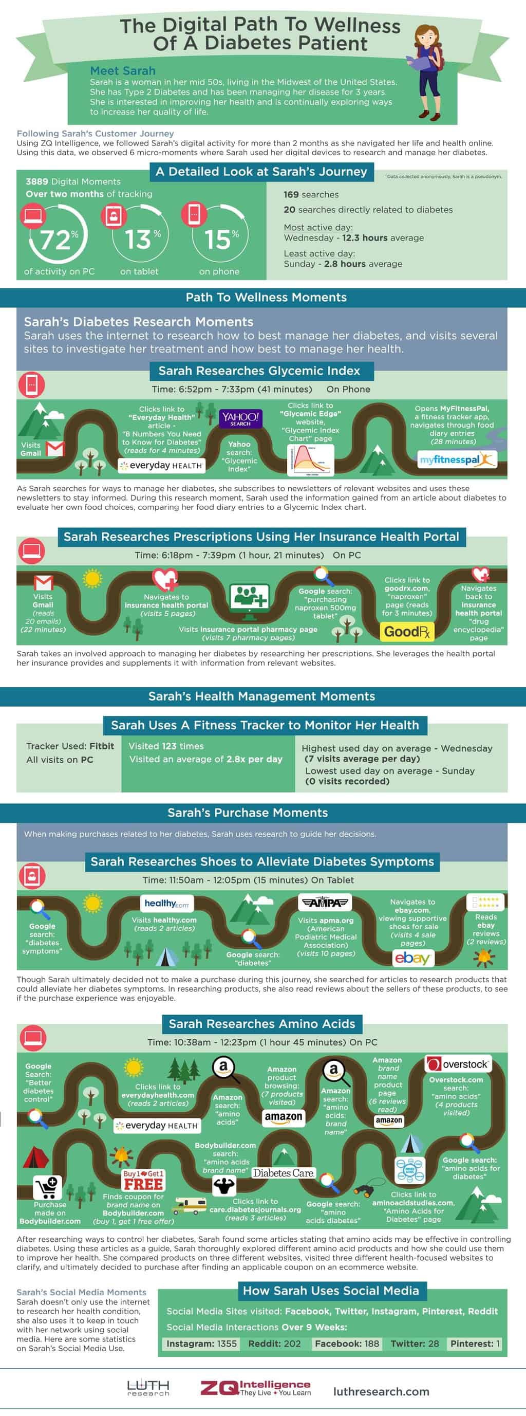 Patient Journey Map-Diabetes