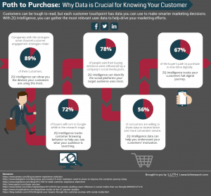 Infographic displaying path to purchase