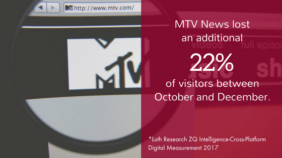 MTV News lost an additional 22% of visitors between October and December