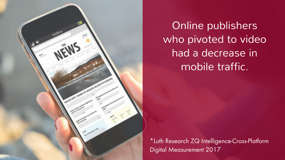 Online publishers who pivoted to video saw a decrease in mobile traffic.