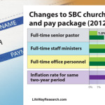 SBC pastor salaries not keeping up with inflation