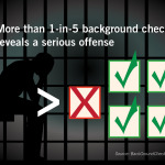 Growing Number of Churches Benefit From Background Checks