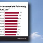 American 'nones' open to wide range of denominations
