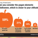 A third of Americans avoid Halloween or its pagan elements
