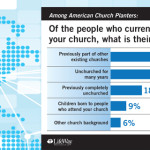 Study: New churches draw those who previously didn't attend
