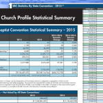 Southern Baptists look to build momentum despite baptism and worship declines