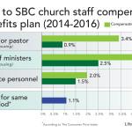 SBC pastor salaries increase, paid health insurance declines