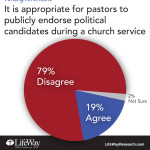 pastor endorse politician LifeWay Research