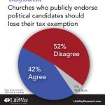 tax exempt church pastor politics endorse