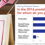 Pastors prefer 'Undecided' to Clinton or Trump