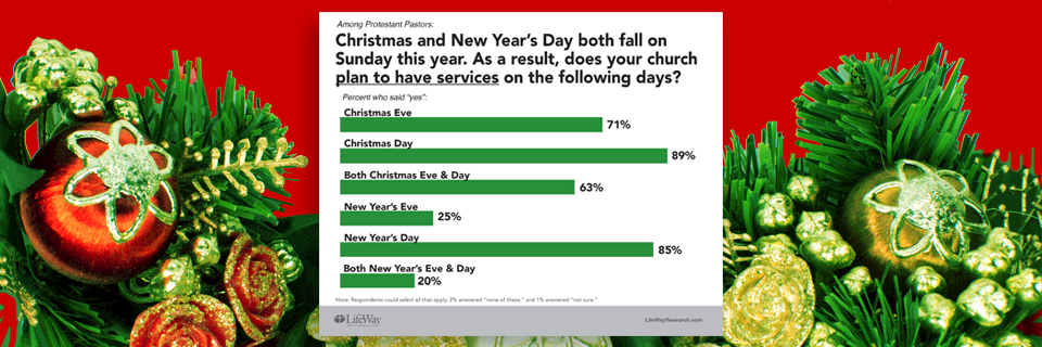 most churches open for business on christmas new years day say pastors