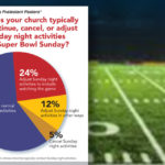 Most churches hold Sunday services, Super Bowl or not
