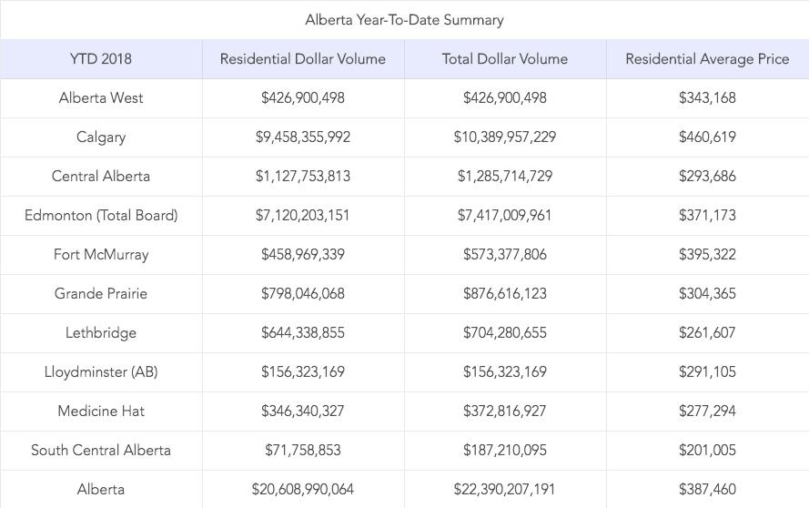 Alberta Real Estate Summary