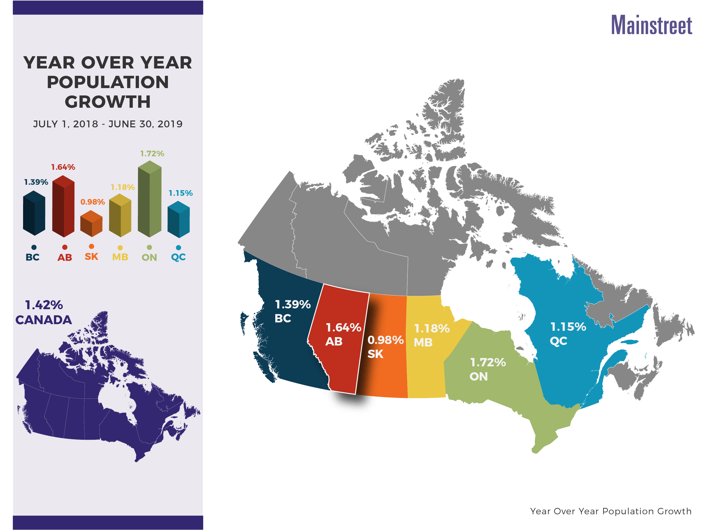 Mainstreet Equity Alberta & Canada Population Growth