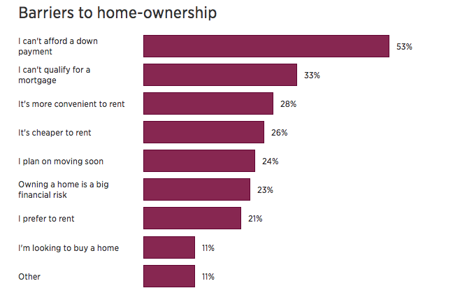 Barriers To Millenial Homeownership