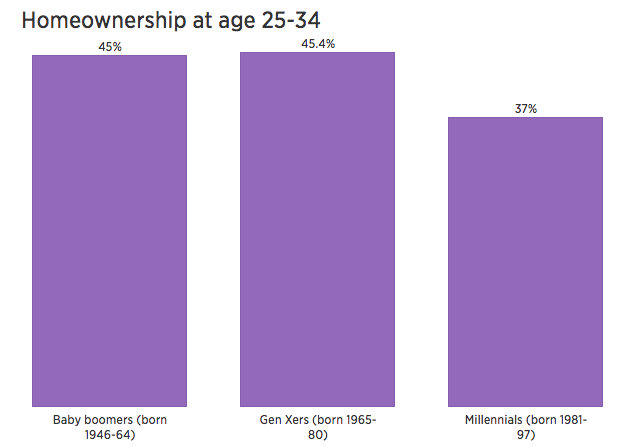 Generational Homeownership