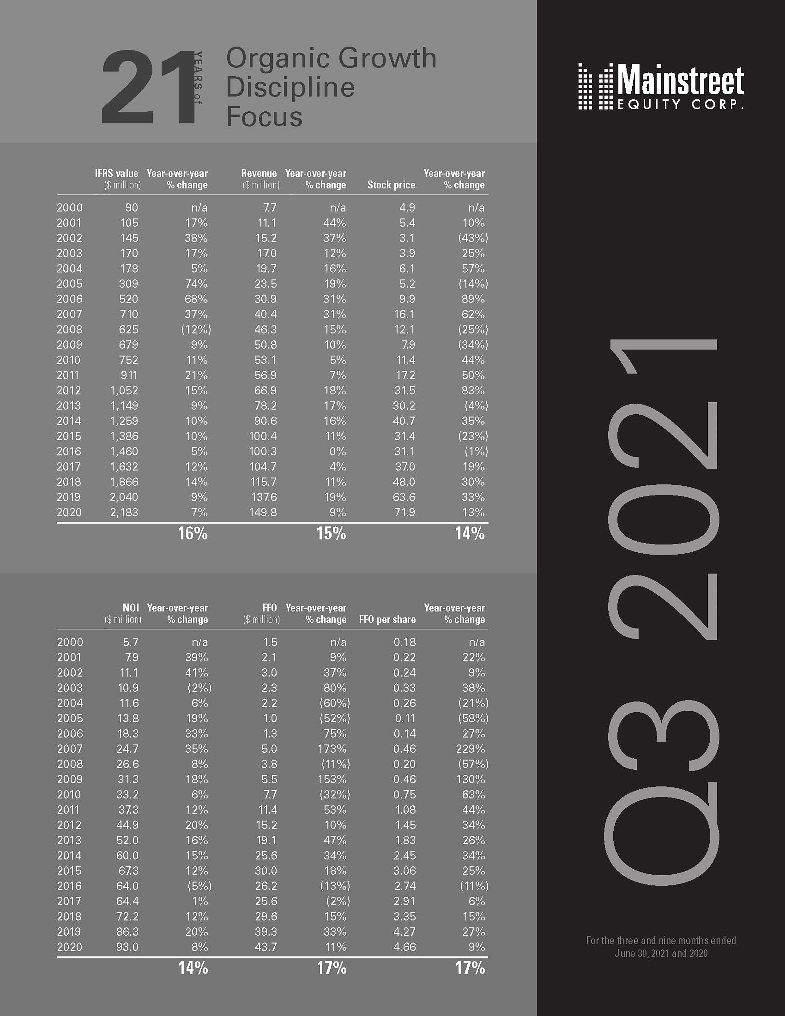 MEQ 21 Years of Growth Chart - Q3 2021