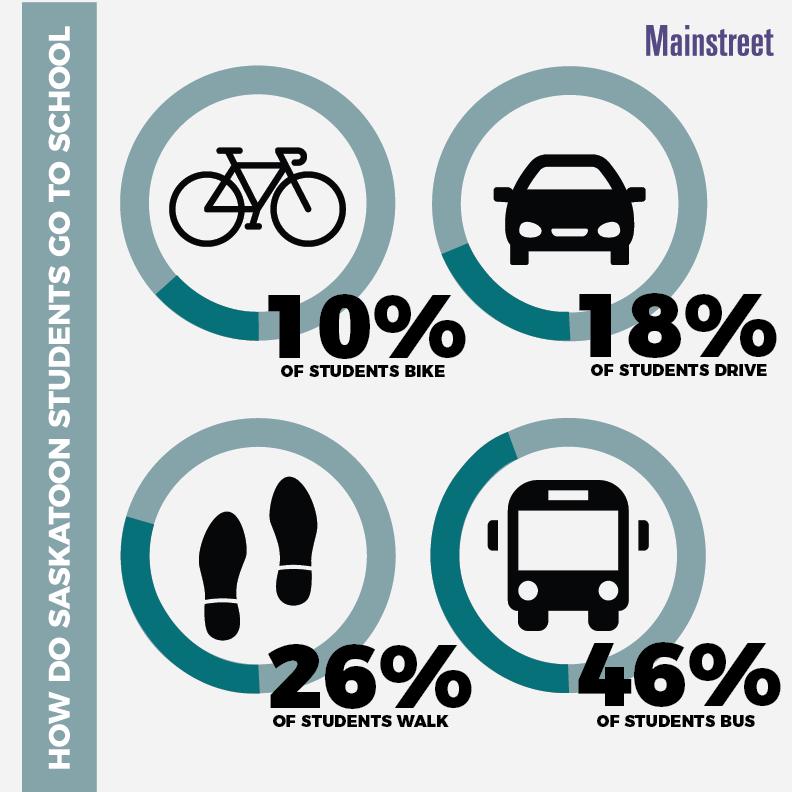 Saskatoon Students Popular Means of Transportation Mainstreet Equity