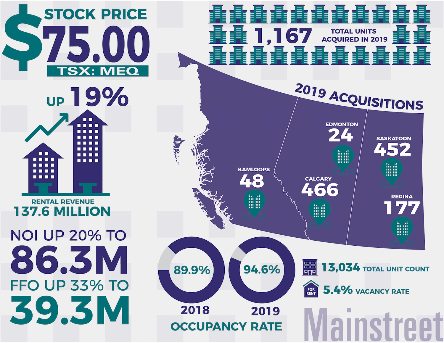 Mainstreet Equity Q4 2019 Infographic