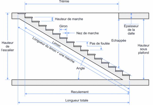 croquis des escaliers Inspection pré-achat, pré-reception, pré-vente et préventive Inspection R-A Résidentielle. Inspection pré-achat, pré-reception, pré-vente et préventive