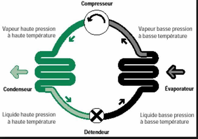 Climatisation Inspection pré-achat, pré-reception, pré-vente et préventive Inspection R-A Résidentielle. Inspection pré-achat, pré-reception, pré-vente et préventive