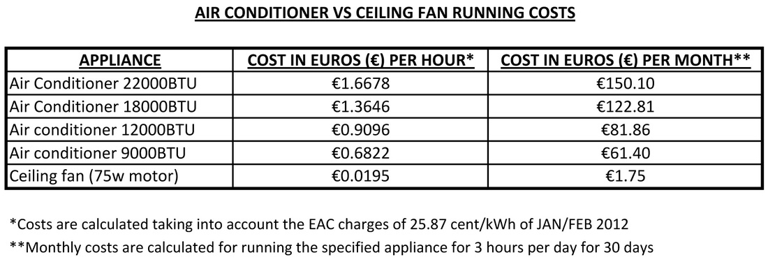 A Here Is Comparison Between Ceiling Fan And An Air Conditioner S Running Costs