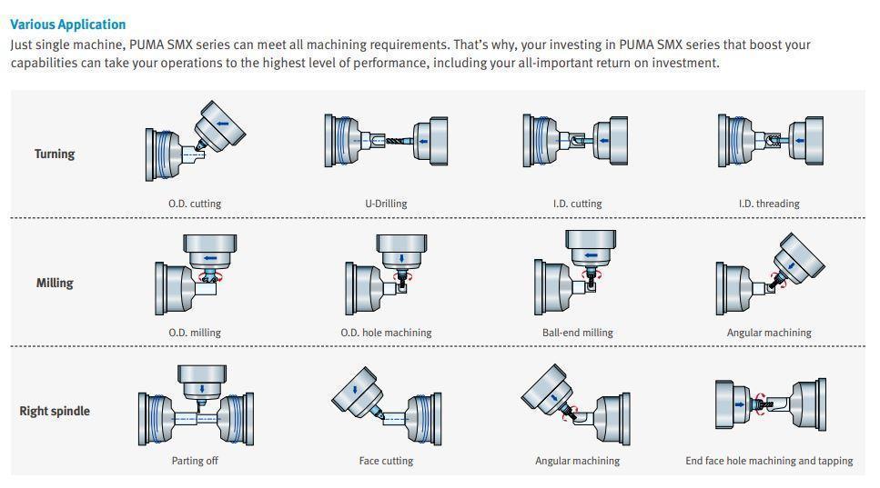 Doosan Puma SMX3100S Multi-tasking CNC Lathe