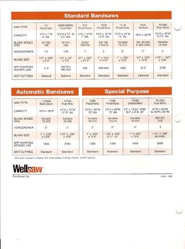 "10"" x 16"" Wellsaw, No. 1016, 50-275 FPM, 1"" Blade, Wet, 2 HP, NEW"