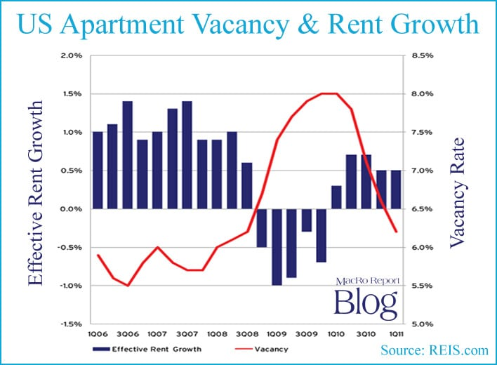 REIS-US-Apartment-Vacancy
