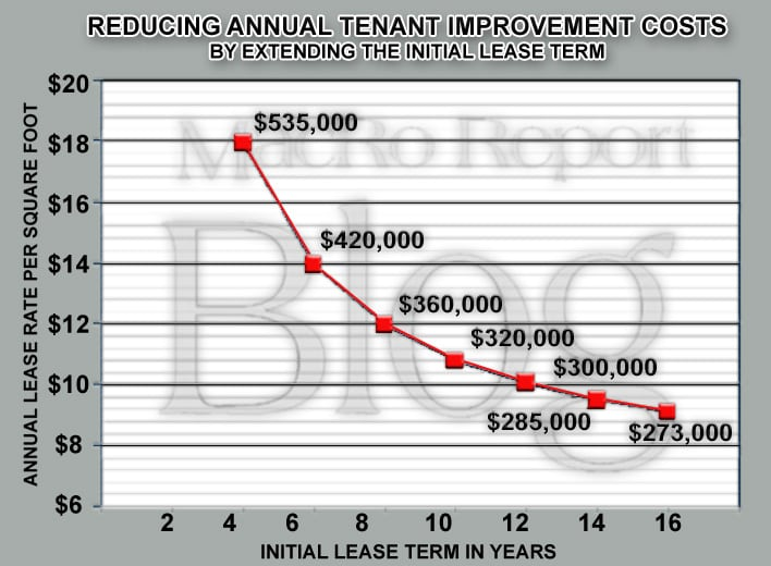 Reducing-Annual-Tenant-Impr-2