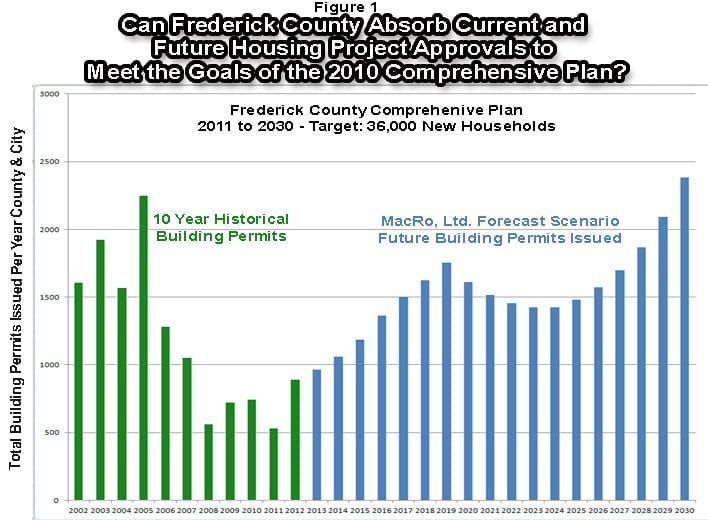 Frederick County Maryland Housing Permit Forecast Chart_2013-2030 MacRo Ltd.