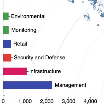 Smart Cities: UAVs