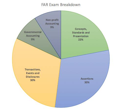 FAR CPA Exam Breakdown | Magoosh