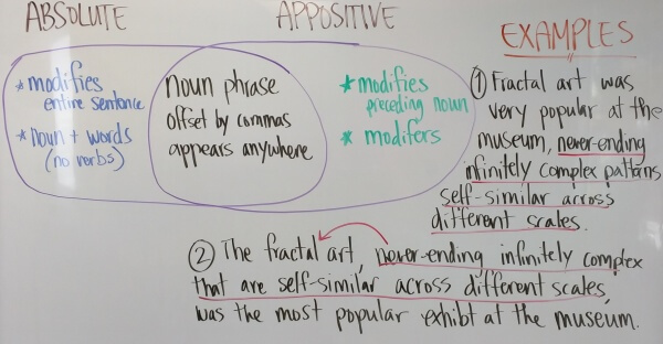 GMAT_Sentence_Correction_Absolute_Appositive_Phrases