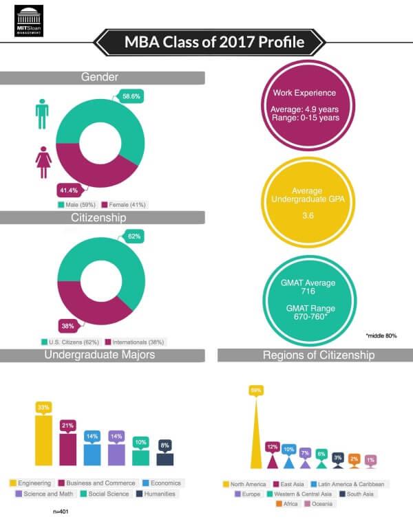 Sloan-Class-of-2017-chart-Magoosh