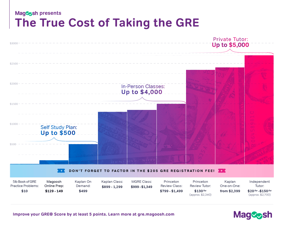 infographic on gre costs and fees magoosh