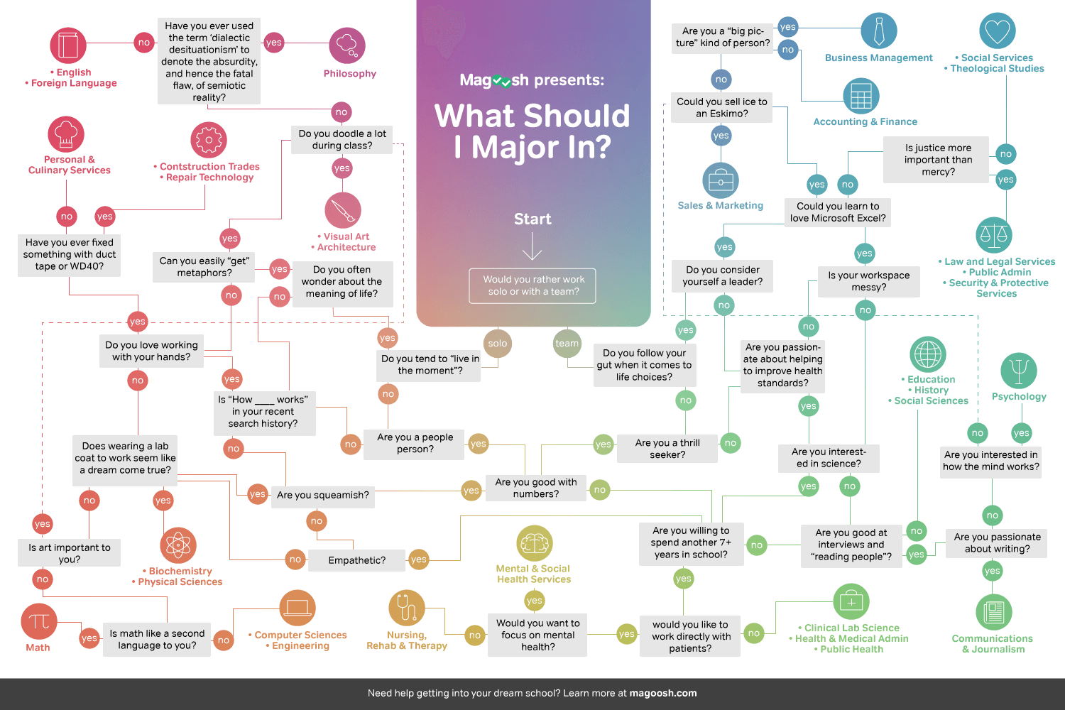 What Should I Major In? Magoosh Infographic