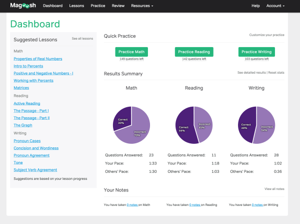 Magoosh SAT Prep Dashboard Demo