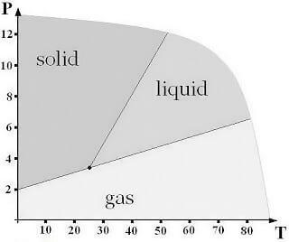 ACT prep Science Region graphs