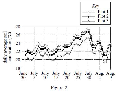 Science_tablesgraphs3-figure