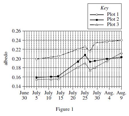 Science_tablesgraphs3-figure1