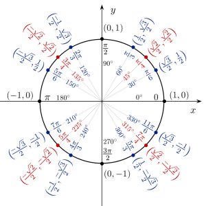 Unit Circle-magoosh